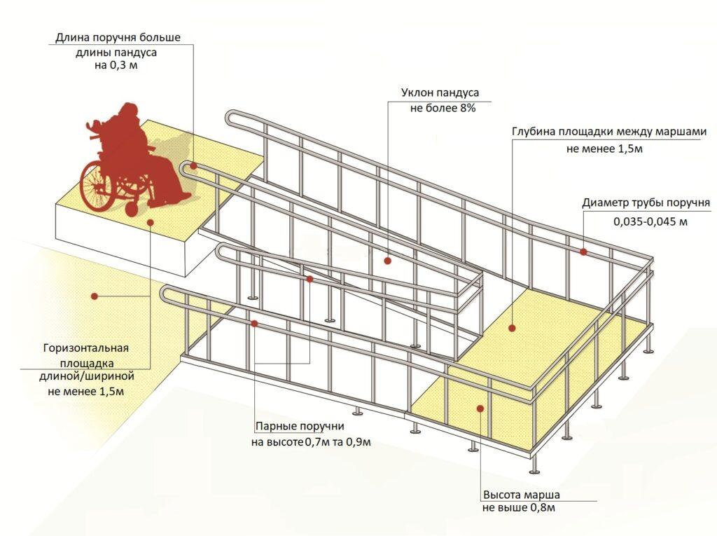 Размеры пандуса поручней для инвалидов